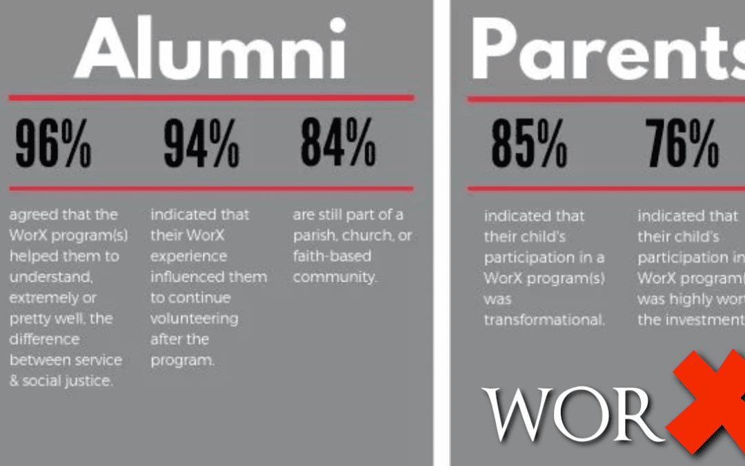 Study finds a program that worX!